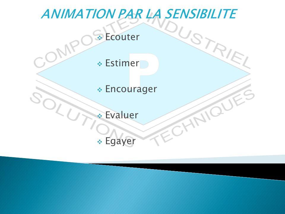 ANIMATION PAR LA SENSIBILITE Ecouter Estimer Encourager Evaluer Egayer