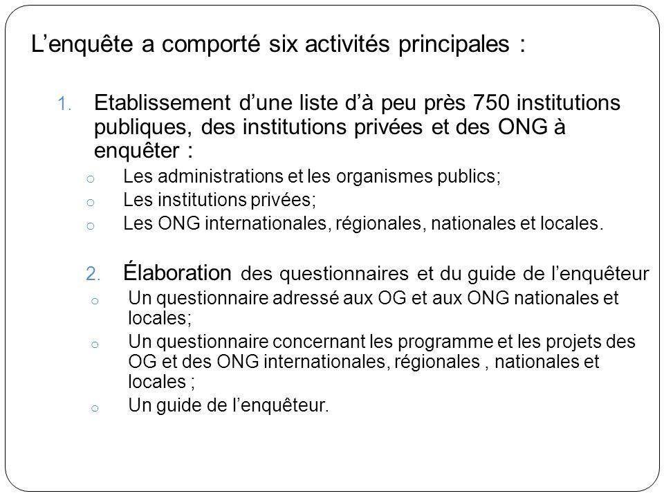 Lenquête a comporté six activités principales : 1.