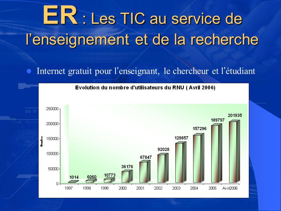 ER : Les TIC au service de lenseignement et de la recherche Internet gratuit pour l enseignant, le chercheur et l étudiant