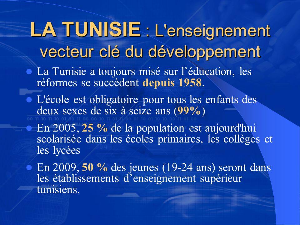 LA TUNISIE : L'enseignement vecteur clé du développement La Tunisie a toujours misé sur léducation, les réformes se succèdent depuis 1958. L'école est