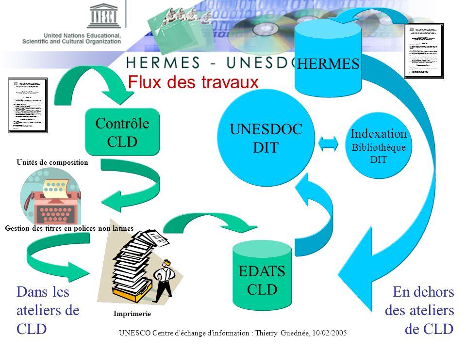 UNESCO Centre d'échange d'information : Thierry Guednée, 10/02/2005 Contrôle CLD UNESDOC DIT EDATS CLD Indexation Bibliothèque DIT Unités de compositi