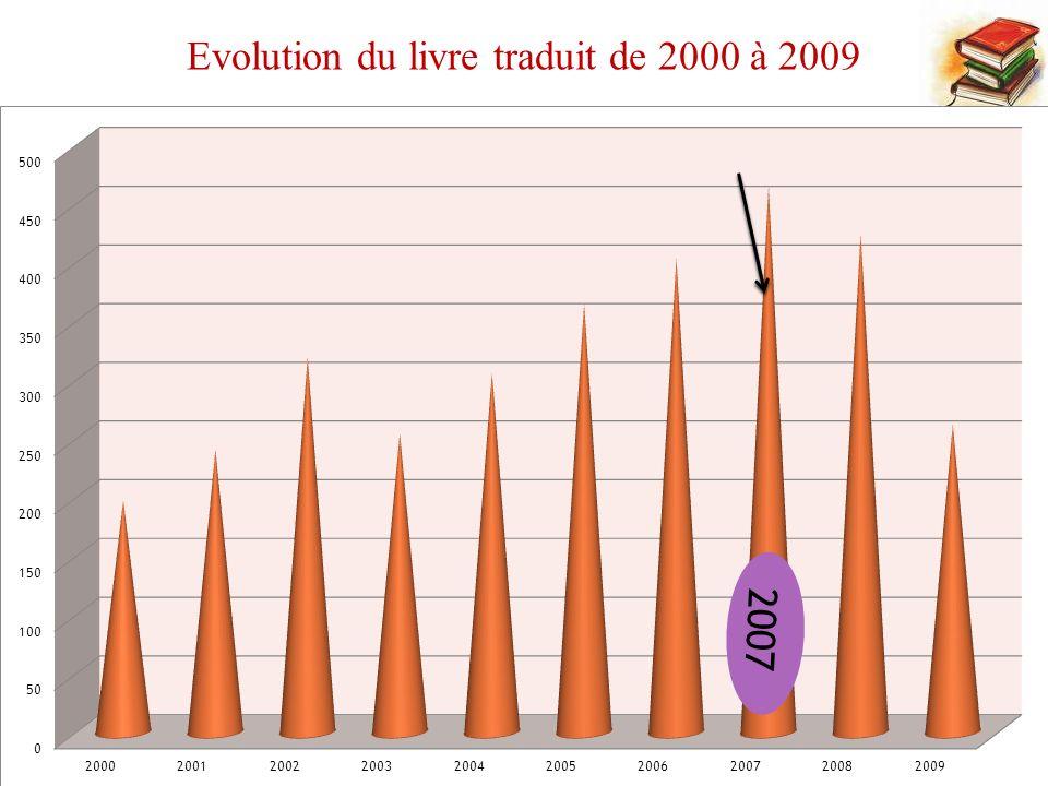 Nombre des livres traduits par maison dédition : De 2000 à 2009