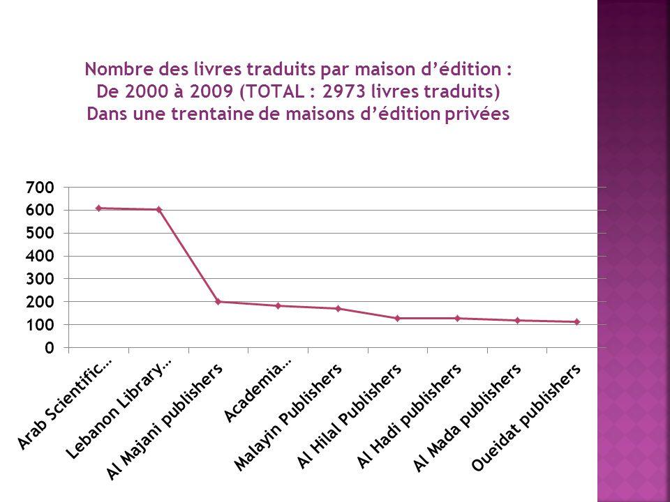 Depuis plus dun an : LUnion des Traducteurs Arabes a effectué le recensement des livres traduits et publiés à Beyrouth, depuis lan 2000.