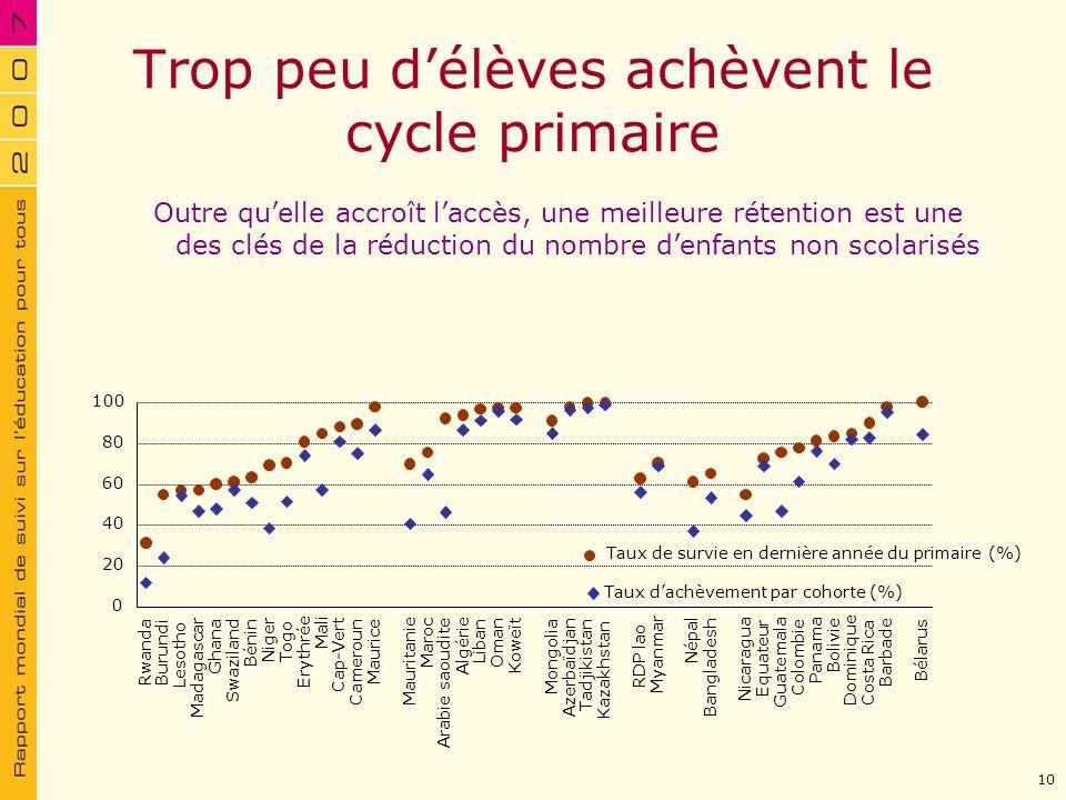 Trop peu délèves achèvent le cycle primaire Outre quelle accroît laccès, une meilleure rétention est une des clés de la réduction du nombre denfants n
