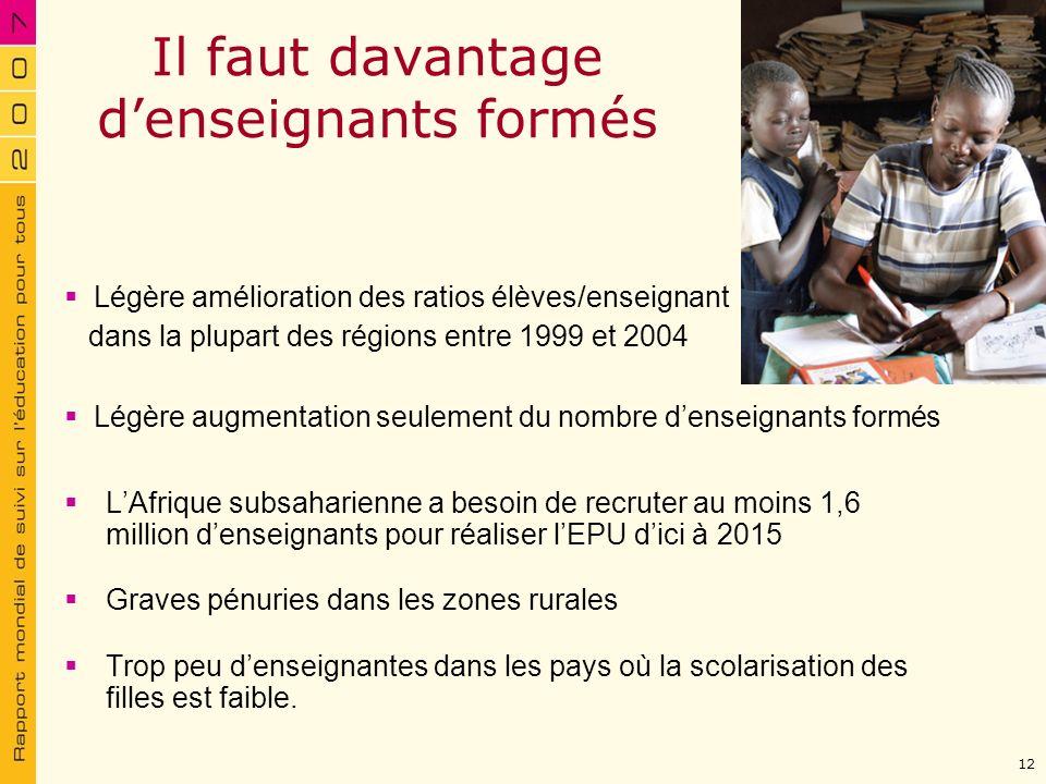 Il faut davantage denseignants formés LAfrique subsaharienne a besoin de recruter au moins 1,6 million denseignants pour réaliser lEPU dici à 2015 Gra