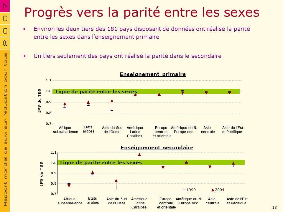 Progrès vers la parité entre les sexes Environ les deux tiers des 181 pays disposant de données ont réalisé la parité entre les sexes dans lenseigneme