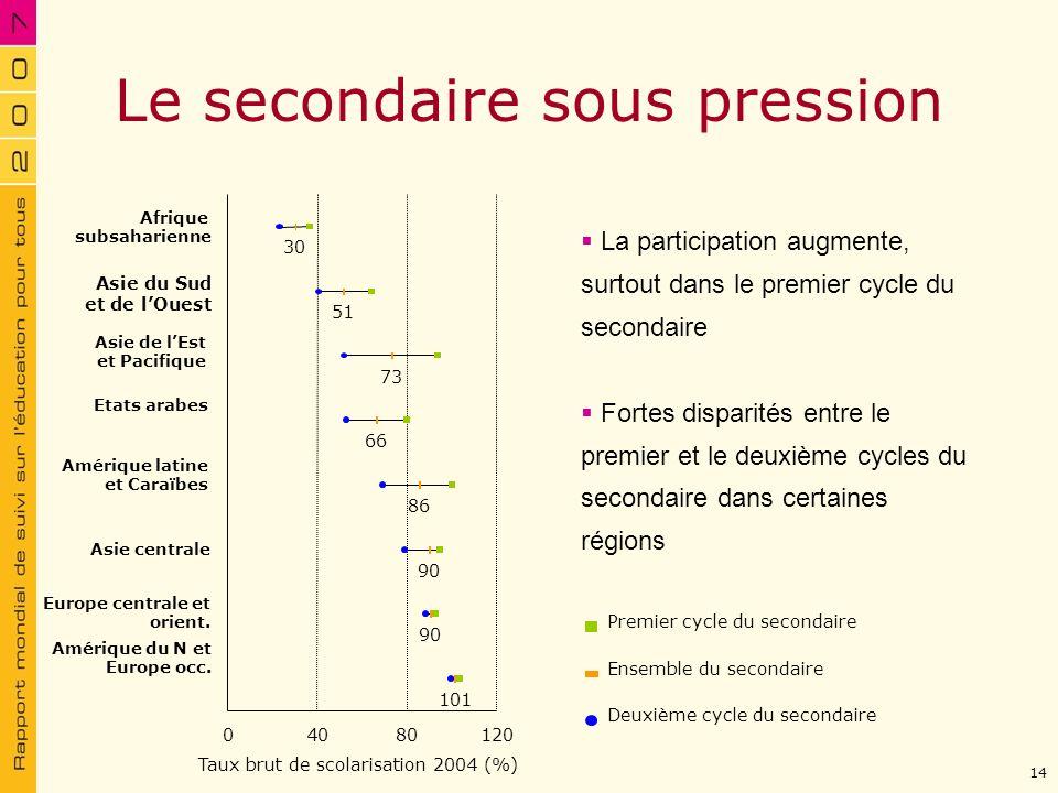 Le secondaire sous pression La participation augmente, surtout dans le premier cycle du secondaire Fortes disparités entre le premier et le deuxième c