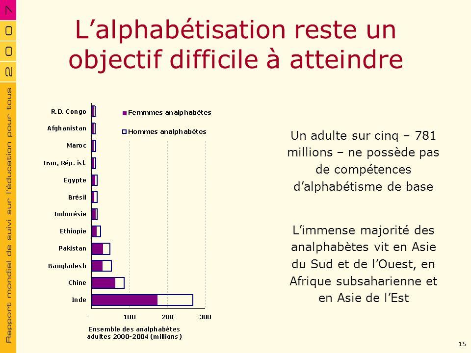 Lalphabétisation reste un objectif difficile à atteindre Un adulte sur cinq – 781 millions – ne possède pas de compétences dalphabétisme de base Limme