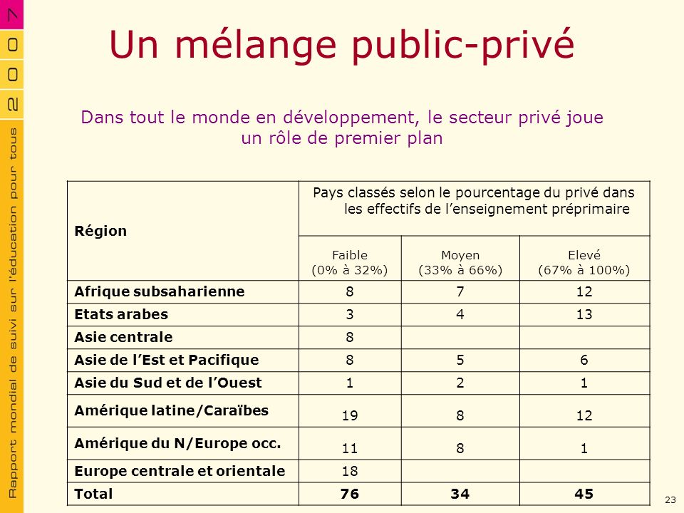 Un mélange public-privé Région Pays classés selon le pourcentage du privé dans les effectifs de lenseignement préprimaire Faible (0% à 32%) Moyen (33%