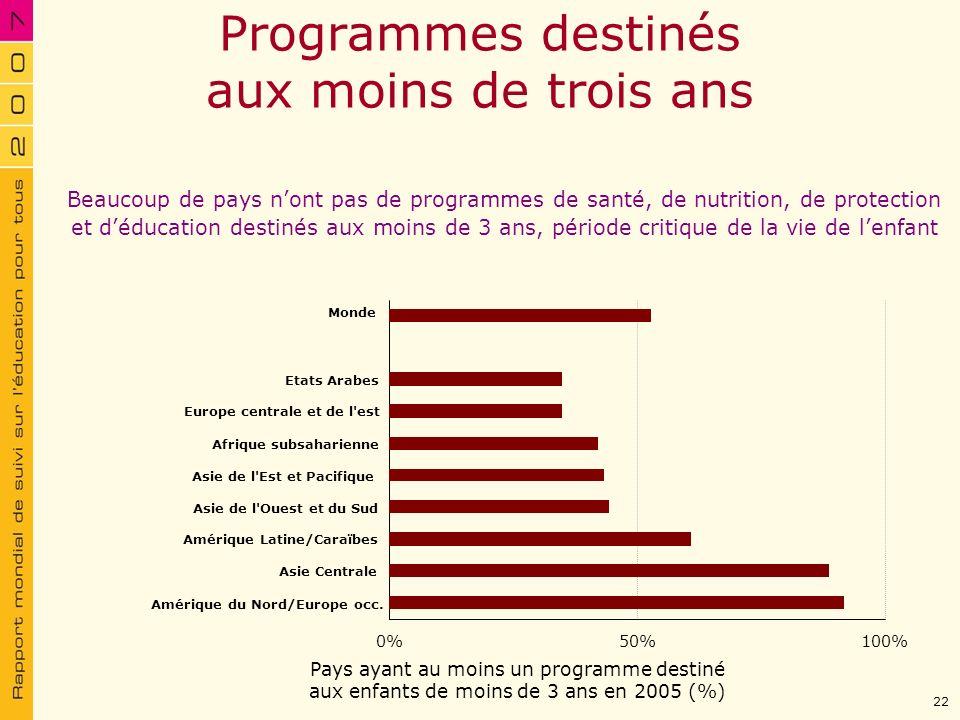 Pays ayant au moins un programme destiné aux enfants de moins de 3 ans en 2005 (%) Programmes destinés aux moins de trois ans Beaucoup de pays nont pa