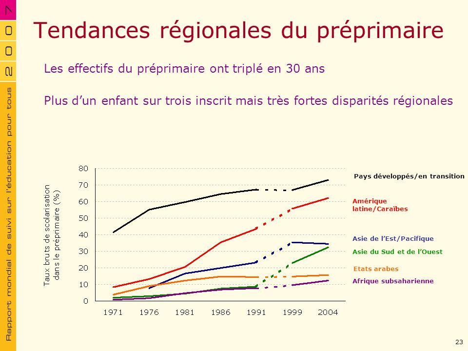 Tendances régionales du préprimaire Pays développés/en transition Amérique latine/Caraïbes Asie de lEst/Pacifique Asie du Sud et de lOuest Etats arabe