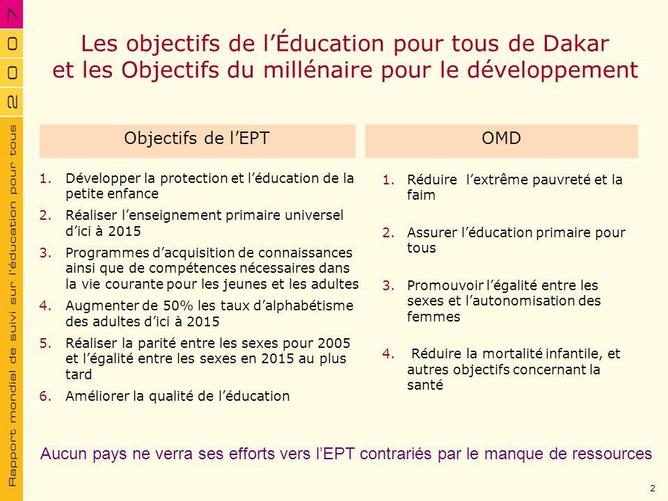 Les objectifs de lÉducation pour tous de Dakar et les Objectifs du millénaire pour le développement 1.Réduire lextrême pauvreté et la faim 2.Assurer l