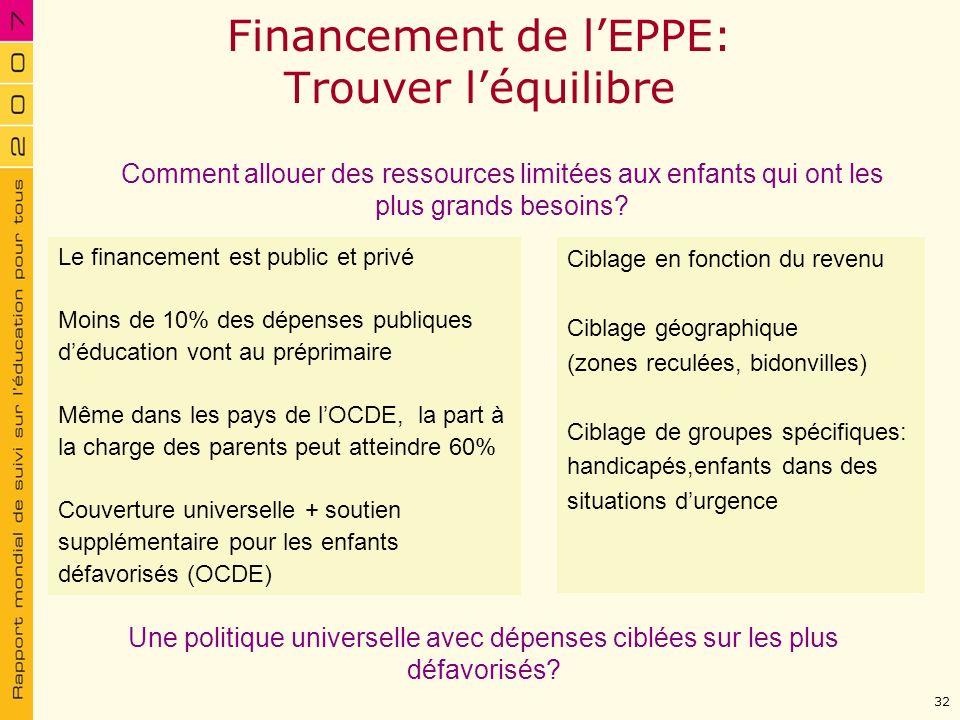 Financement de lEPPE: Trouver léquilibre Le financement est public et privé Moins de 10% des dépenses publiques déducation vont au préprimaire Même da