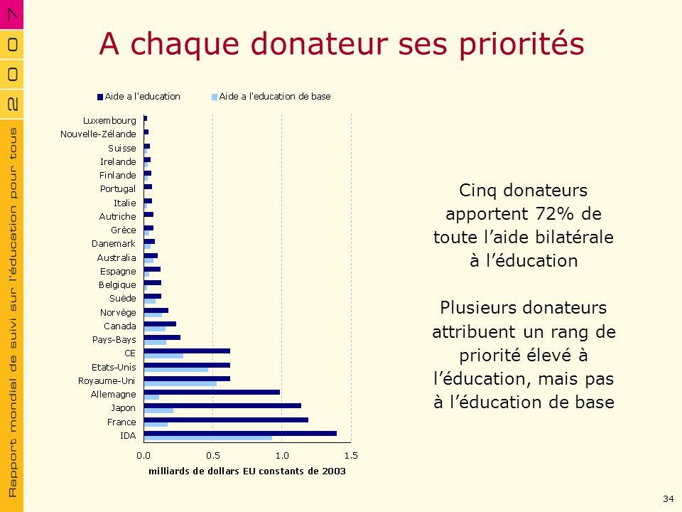 A chaque donateur ses priorités Cinq donateurs apportent 72% de toute laide bilatérale à léducation Plusieurs donateurs attribuent un rang de priorité