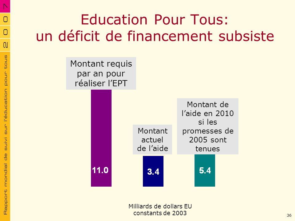Education Pour Tous: un déficit de financement subsiste Montant actuel de laide Montant de laide en 2010 si les promesses de 2005 sont tenues Milliard
