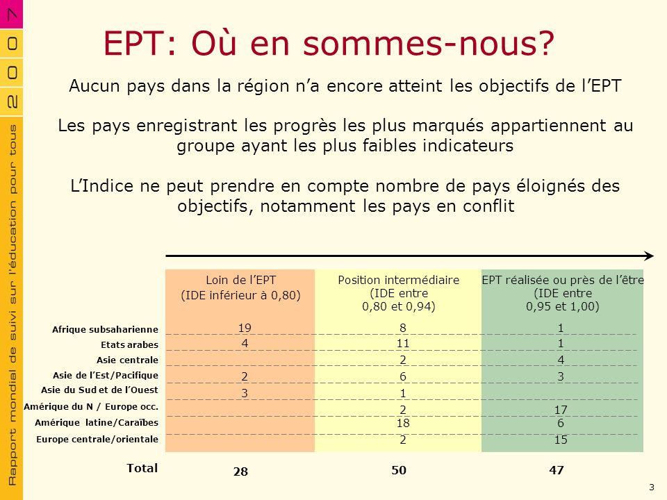Loin de lEPT (IDE inférieur à 0,80) Position intermédiaire (IDE entre 0,80 et 0,94) EPT réalisée ou près de lêtre (IDE entre 0,95 et 1,00) 50 28 2 18