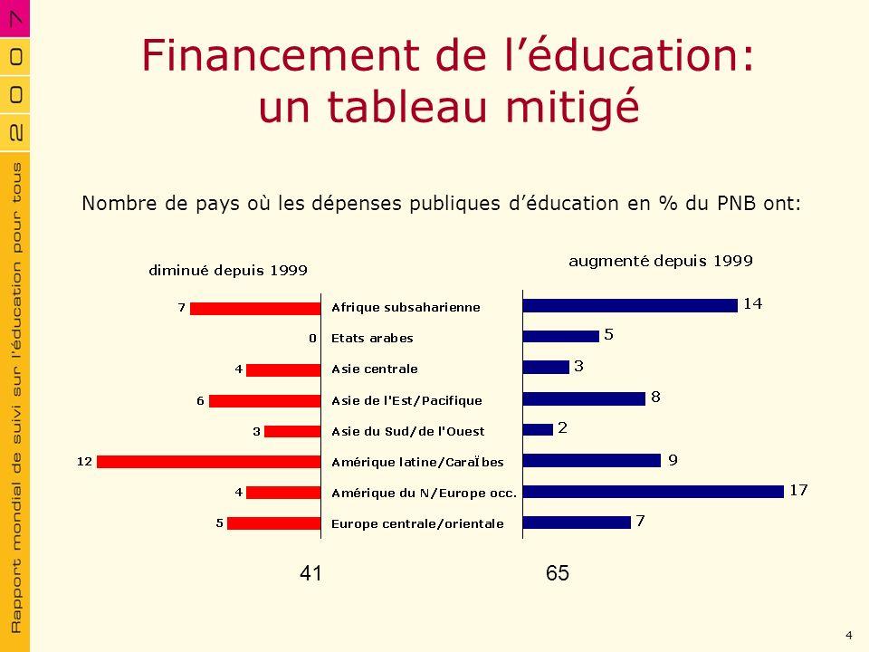 Nombre de pays où les dépenses publiques déducation en % du PNB ont: Financement de léducation: un tableau mitigé 4165 4