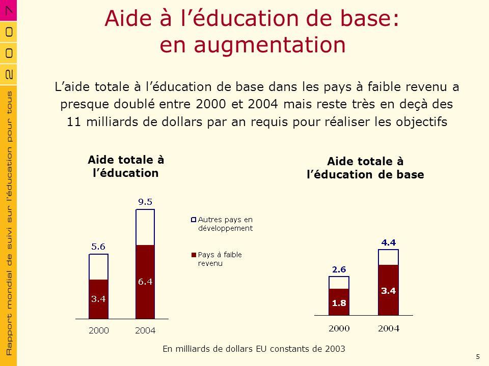 En milliards de dollars EU constants de 2003 Aide à léducation de base: en augmentation Laide totale à léducation de base dans les pays à faible reven