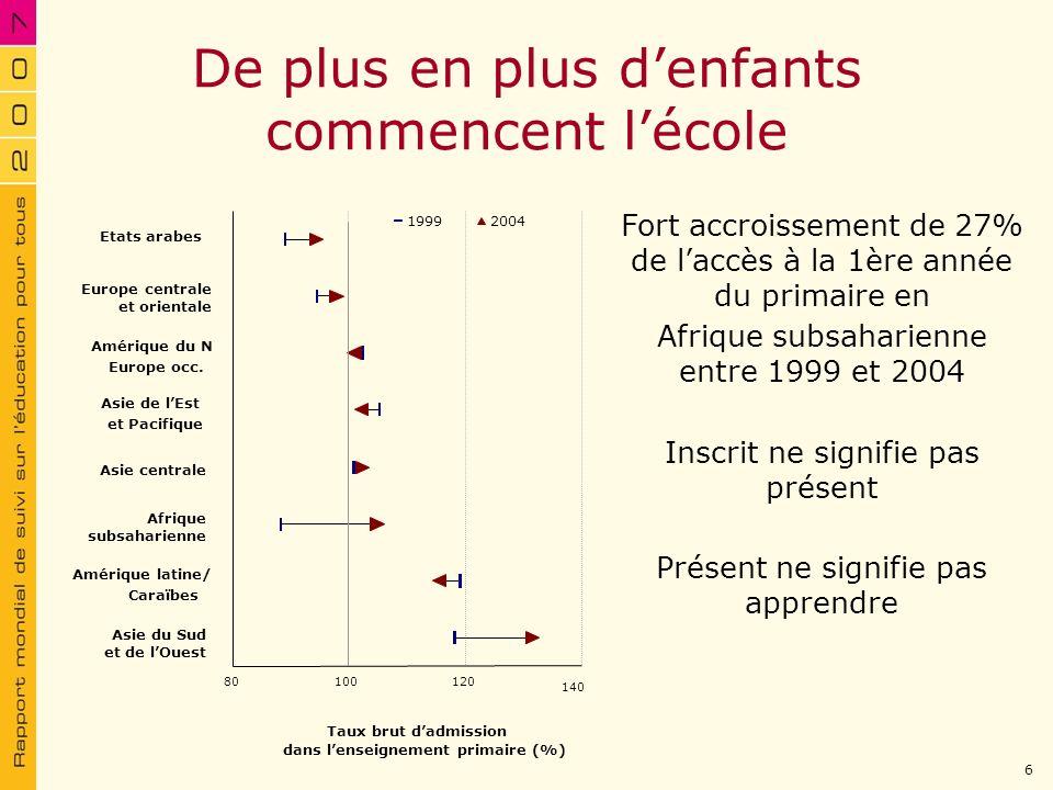 De plus en plus denfants commencent lécole 19992004 80100120 140 Etats arabes Europe centrale et orientale Amérique du N Europe occ. Asie de lEst et P