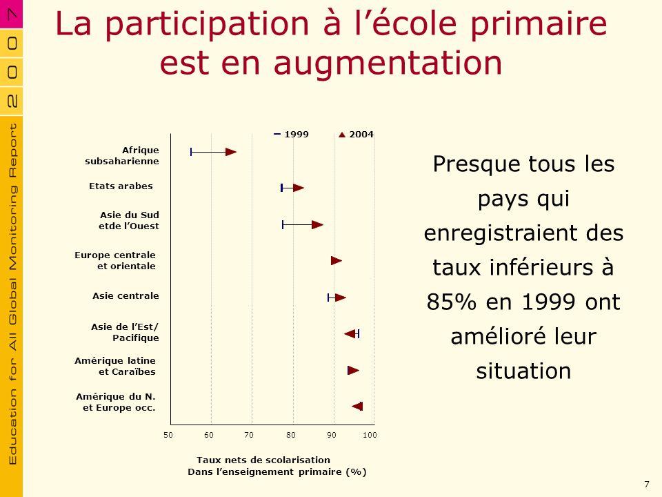 La participation à lécole primaire est en augmentation Presque tous les pays qui enregistraient des taux inférieurs à 85% en 1999 ont amélioré leur si