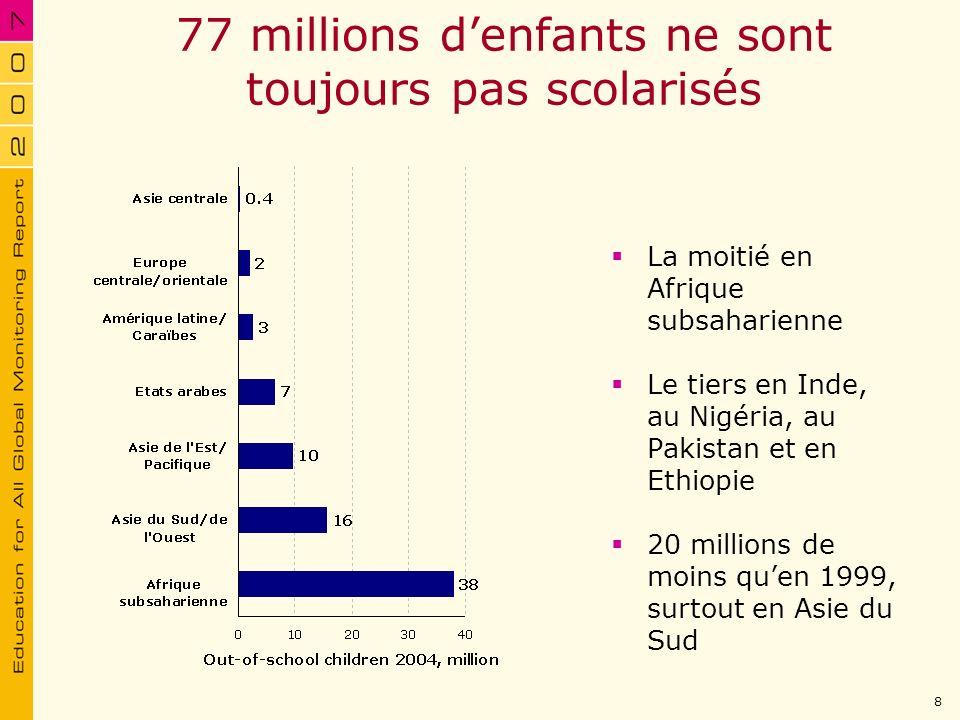 77 millions denfants ne sont toujours pas scolarisés La moitié en Afrique subsaharienne Le tiers en Inde, au Nigéria, au Pakistan et en Ethiopie 20 mi