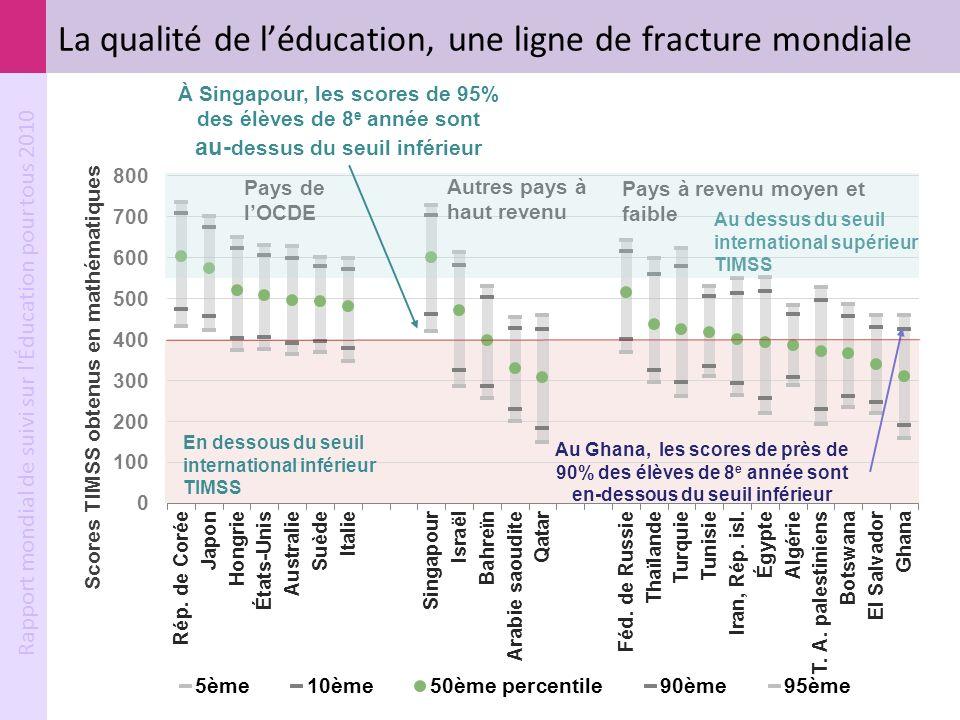 Rapport mondial de suivi sur l'Éducation pour tous 2010 La qualité de léducation, une ligne de fracture mondiale À Singapour, les scores de 95% des él