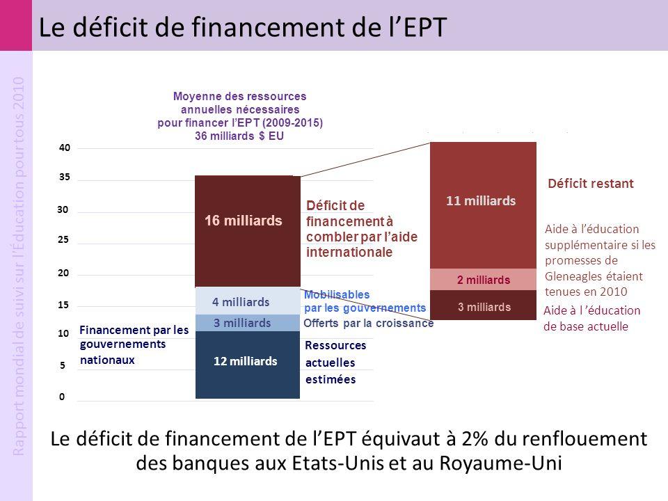 Rapport mondial de suivi sur l'Éducation pour tous 2010 Le déficit de financement de lEPT Le déficit de financement de lEPT équivaut à 2% du renflouem