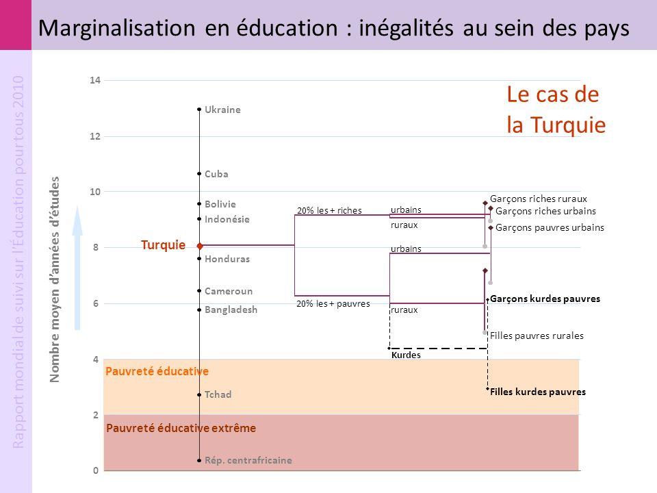 Rapport mondial de suivi sur l'Éducation pour tous 2010 Garçons riches urbains urbains 20% les + riches Garçons riches ruraux ruraux Garçons pauvres u