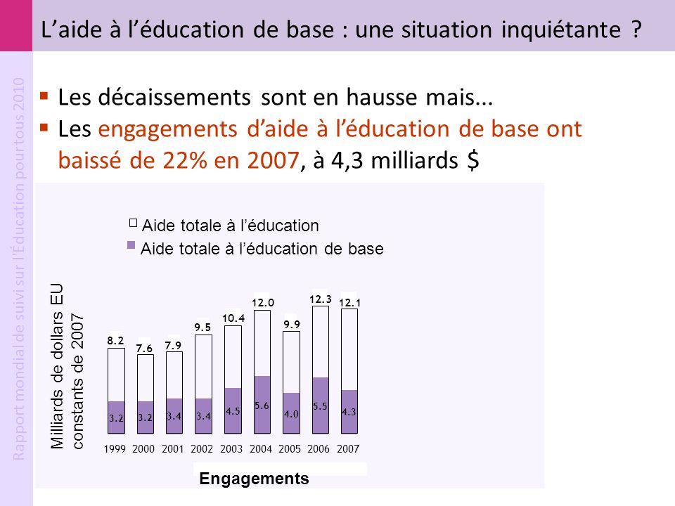 Rapport mondial de suivi sur l'Éducation pour tous 2010 3.2 3.4 4.5 5.6 4.0 5.5 4.3 3.2 8.2 7.6 7.9 9.5 10.4 12.0 9.9 12.3 12.1 1999200020012002200320