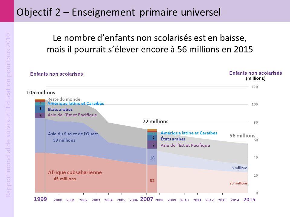 Rapport mondial de suivi sur l'Éducation pour tous 2010 2008200920102011201220132014 2015 56 millions 8 millions 23 millions Reste du monde Asie du Su