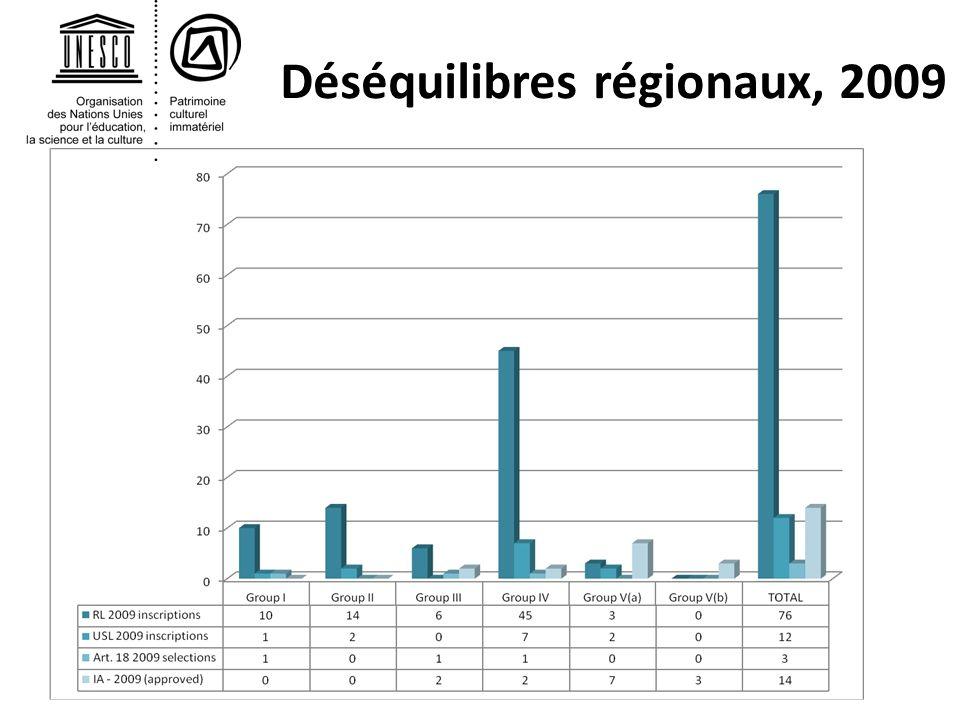Déséquilibres régionaux, 2009