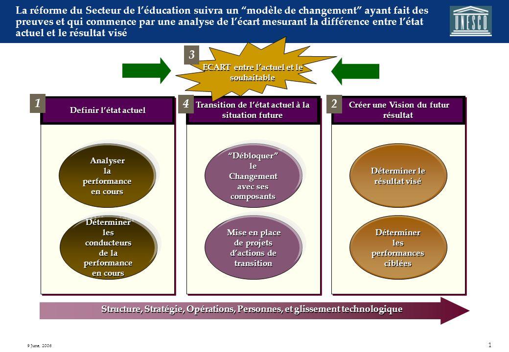 Modèle de changement pour la Réforme du Secteur de léducation