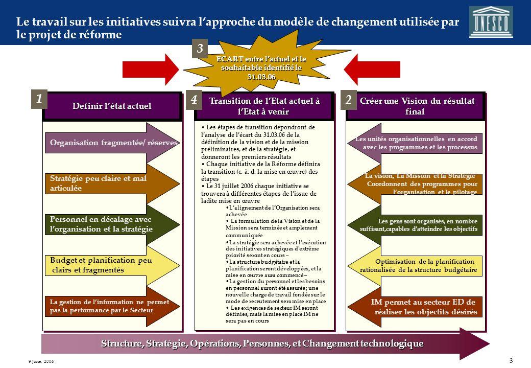 2 9 June, 2006 Impératifs de Changement de la Réforme Le secteur ED doit regagner une réputation et un statut à léchelle mondiale. La performance et l