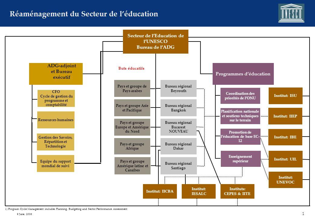 Réforme de la structure organisationnelle du Secteur de lEducation