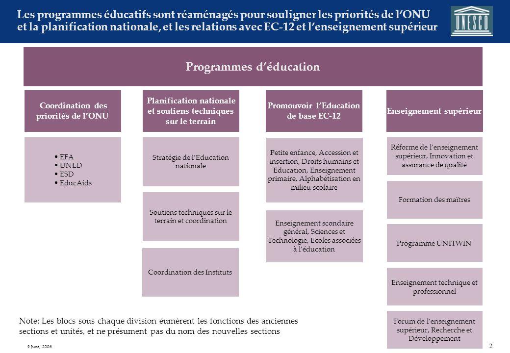 1 9 June, 2006 Réaménagement du Secteur de léducation 1) Program Cycle Management includes Planning, Budgeting and Sector Performance Assessment Secte