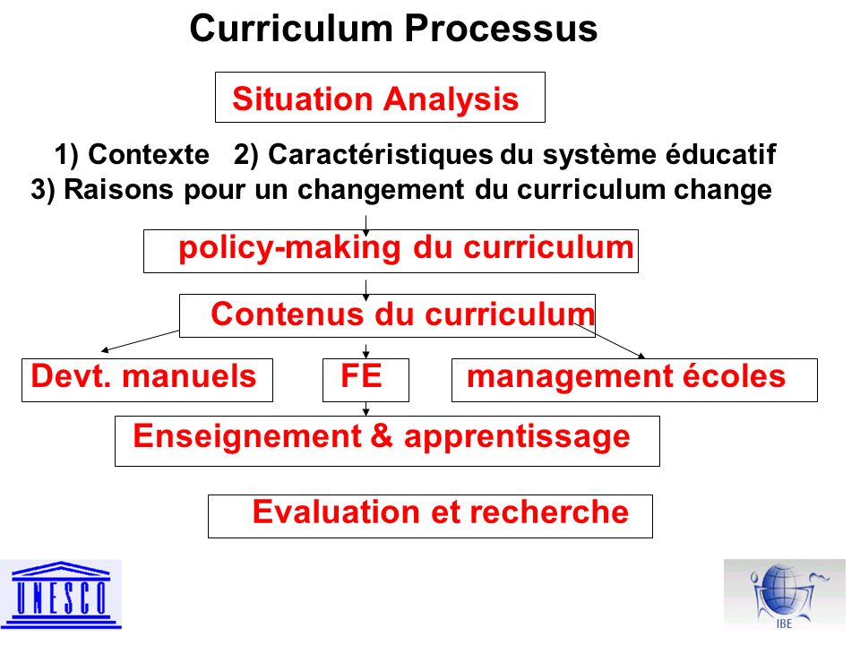 Curriculum Processus Situation Analysis 1) Contexte 2) Caractéristiques du système éducatif 3) Raisons pour un changement du curriculum change policy-making du curriculum Contenus du curriculum Devt.