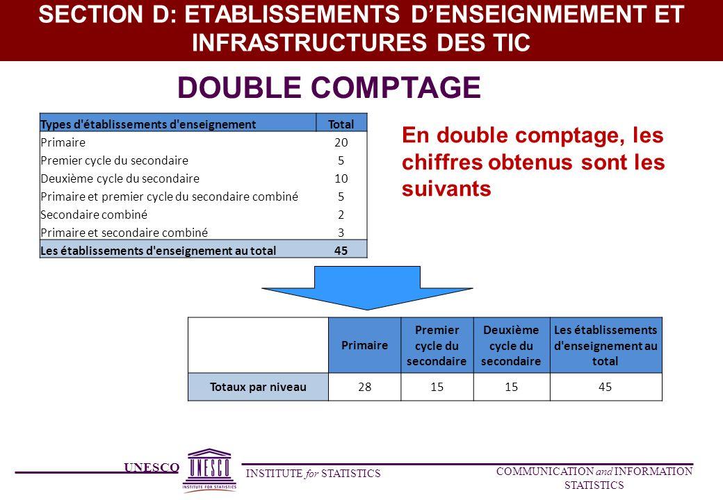 UNESCO INSTITUTE for STATISTICS COMMUNICATION and INFORMATION STATISTICS SECTION D: ETABLISSEMENTS DENSEIGNMEMENT ET INFRASTRUCTURES DES TIC Types d'é