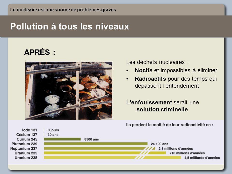 Les déchets nucléaires : Nocifs et impossibles à éliminer Radioactifs pour des temps qui dépassent lentendement L'enfouissement serait une solution cr