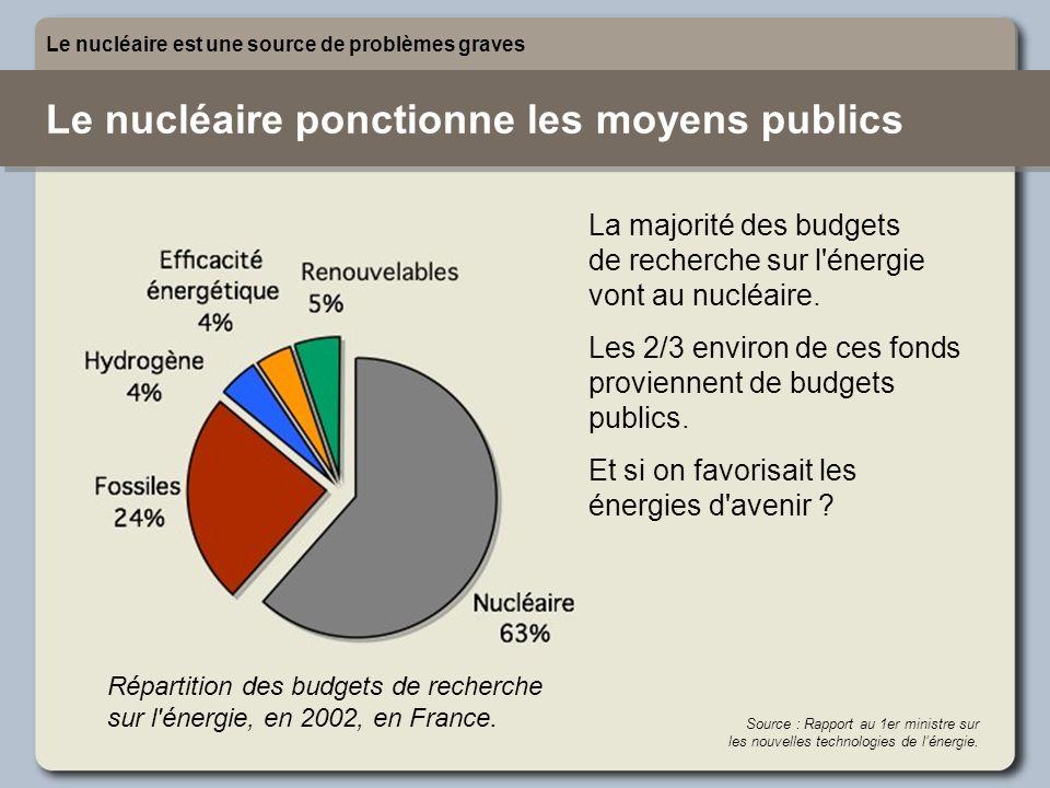 Le nucléaire ponctionne les moyens publics Le nucléaire est une source de problèmes graves La majorité des budgets de recherche sur l'énergie vont au