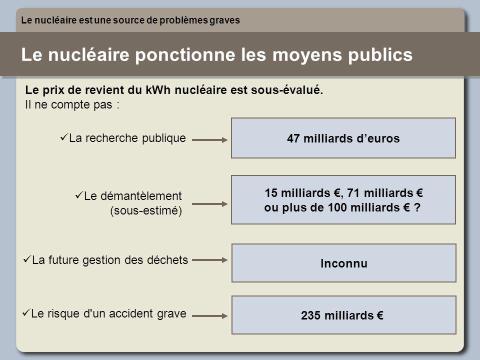 Le nucléaire ponctionne les moyens publics Le nucléaire est une source de problèmes graves 47 milliards deuros 15 milliards, 71 milliards ou plus de 1