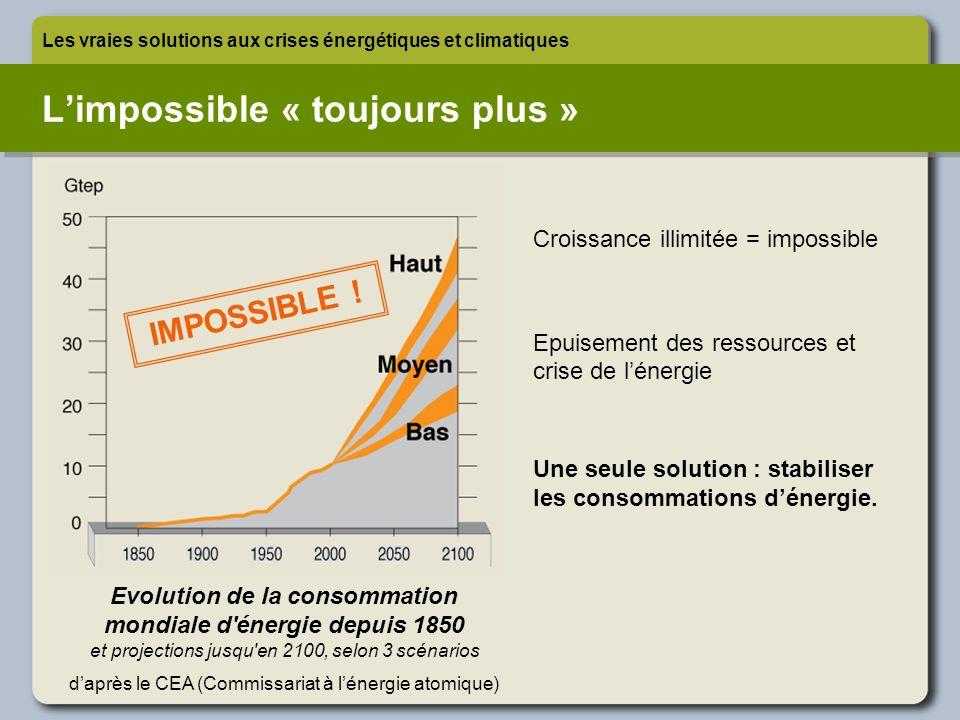 Croissance illimitée = impossible Epuisement des ressources et crise de lénergie Une seule solution : stabiliser les consommations dénergie. Limpossib