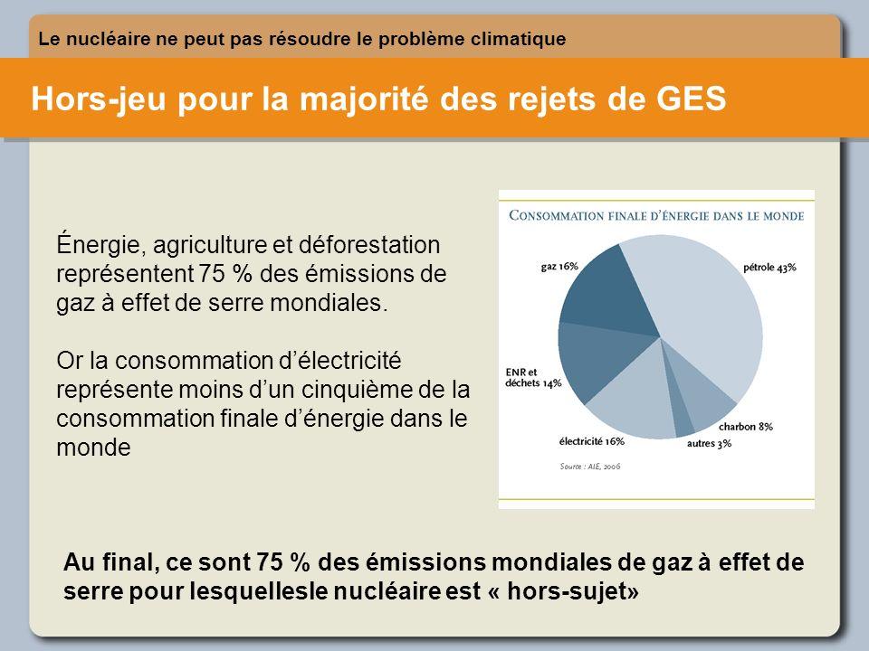 Hors-jeu pour la majorité des rejets de GES Le nucléaire ne peut pas résoudre le problème climatique Énergie, agriculture et déforestation représenten