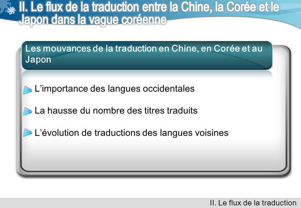 Source: Index Translationum (non publié)