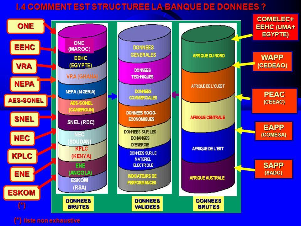 4ème Réunion du Comité Scientifique [Ouagadougou, 12 -14 marsl 2008] 9 I.5 SITUATION DE LA MISE EN ŒUVRE DU PROJET I.5 SITUATION DE LA MISE EN ŒUVRE DU PROJET ETAPES PERIODE DE REALISATION 1 Conception générale du système ( par lUPDEA) Avril 2002 - juin 2003 2 Etudes conceptuelles de la banque de données (par lUPDEA) Enquêtes sur les types de données susceptibles dêtre intégrées dans la banques de données Enquêtes sur les types de données susceptibles dêtre intégrées dans la banques de données juillet –août 2002 Catégorisation des données et définition des indicateurs de performance Catégorisation des données et définition des indicateurs de performance Février-mars 2004 Etudes structurelles de la banque de données Etudes structurelles de la banque de données Décembre 2002- Octobre 2003 3 Séminaire à lattention des correspondants Banque de données au sein des sociétés délectricité (par lUPDEA) Mars 2004 4 Echanges avec les partenaires intéressés au projet (BAD, CME …) (avril 2003, novembre 2003, février 2004)