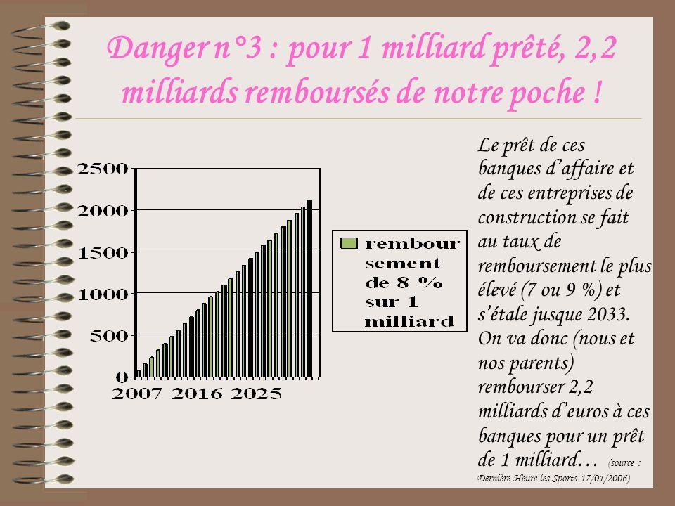 Danger n°3 : pour 1 milliard prêté, 2,2 milliards remboursés de notre poche .