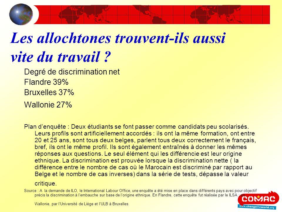 Les allochtones trouvent-ils aussi vite du travail ? Degré de discrimination net Flandre 39% Bruxelles 37% Wallonie 27% Plan denquête : Deux étudiants