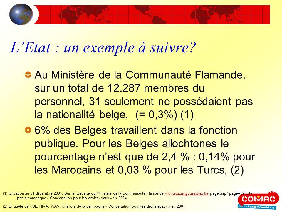 LEtat : un exemple à suivre? Au Ministère de la Communauté Flamande, sur un total de 12.287 membres du personnel, 31 seulement ne possédaient pas la n