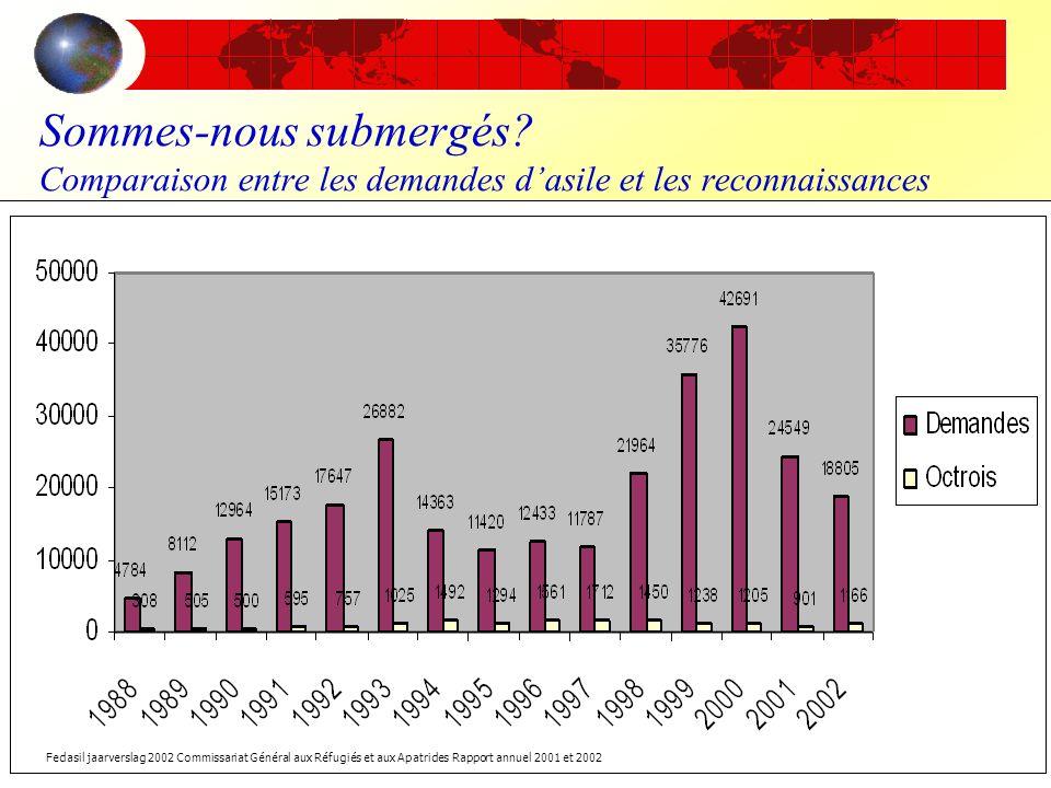 Sommes-nous submergés? Comparaison entre les demandes dasile et les reconnaissances Fedasil jaarverslag 2002 Commissariat Général aux Réfugiés et aux