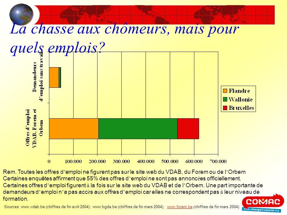 Les jeunes daujourdhui ne veulent pas travailler parce quils gagnent autant au chômage.