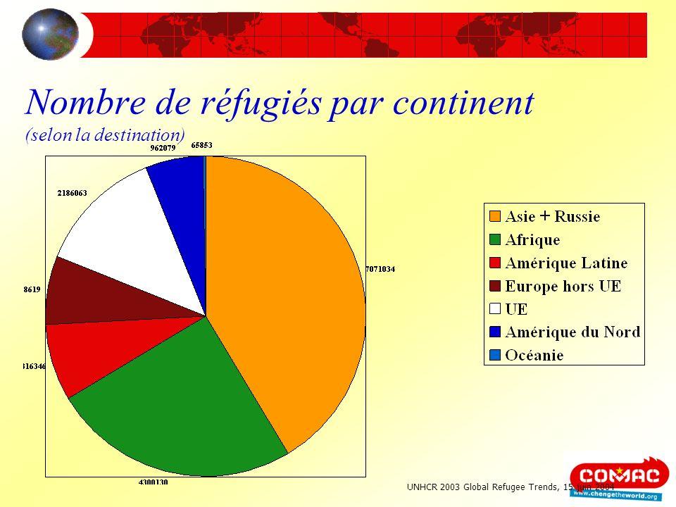 Nombre de réfugiés par continent (selon la destination) UNHCR 2003 Global Refugee Trends, 15 juin 2004